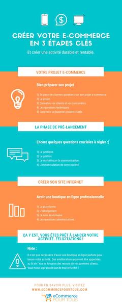 Infographie 3 étapes clés création e-commerce
